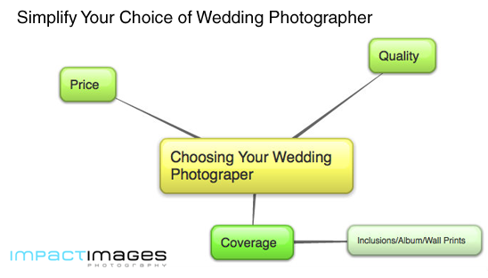 Choosing your wedding photographer - the formula