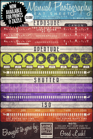 Photography Cheat Sheet by Miguel Yatco